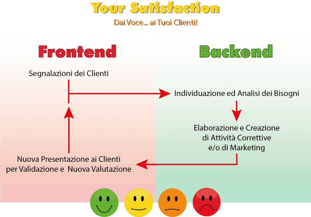Ciclo di vita di un feedback della customer satisfaction
